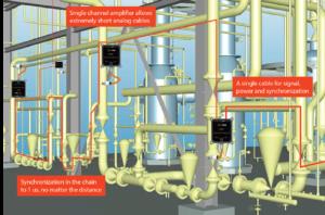pressure measurement synchronized ethercat