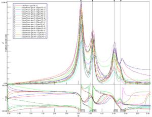 Bridge monitoring operation modal analysis MonoDAQ
