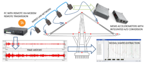 structural-health-monitoring-architecture